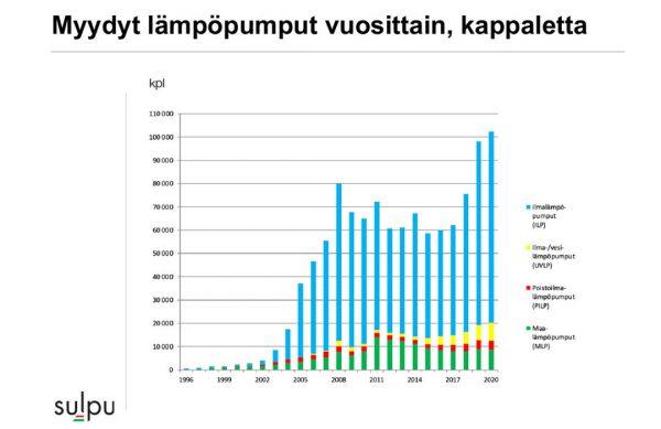 Suomeen myydyt lämpöpumput